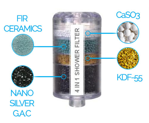 Clear Tinted Dechlorinating 4 Stage Shower Filter