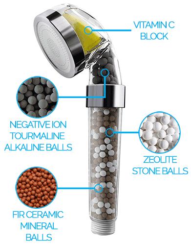 Vitamin C Ionic Hand Held Shower Filter - PureShowers.co.uk